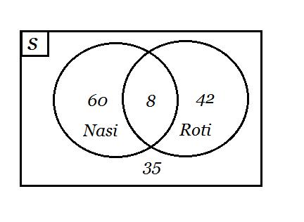 pengertian diagram venn dan contoh soal