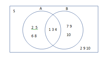 pengertian diagram venn