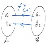 Pengertian fungsi invers dalam matematika beserta contoh soal