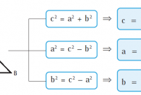 rumus theorema pythagoras